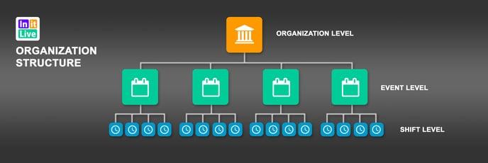 1. Structure_Organization