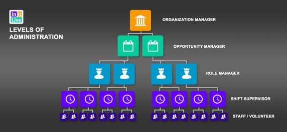 5. Structure_AdminPrivileges (2)